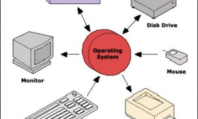 fungsi sistem operasi komputer