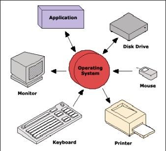 Fungsi dan Jenis Sistem Operasi Komputer