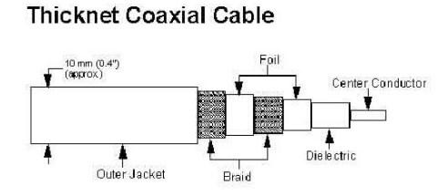 kabel coaxial tebal