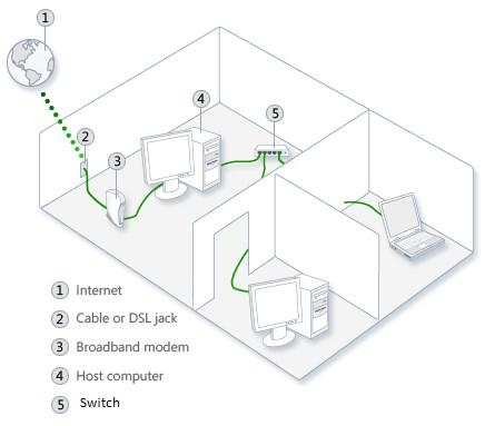 pengertian lan (local area network) dan cara memasangnya
